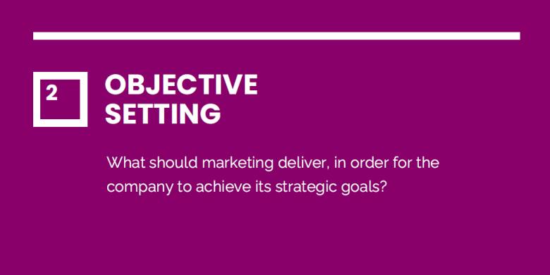 2. Objective Setting