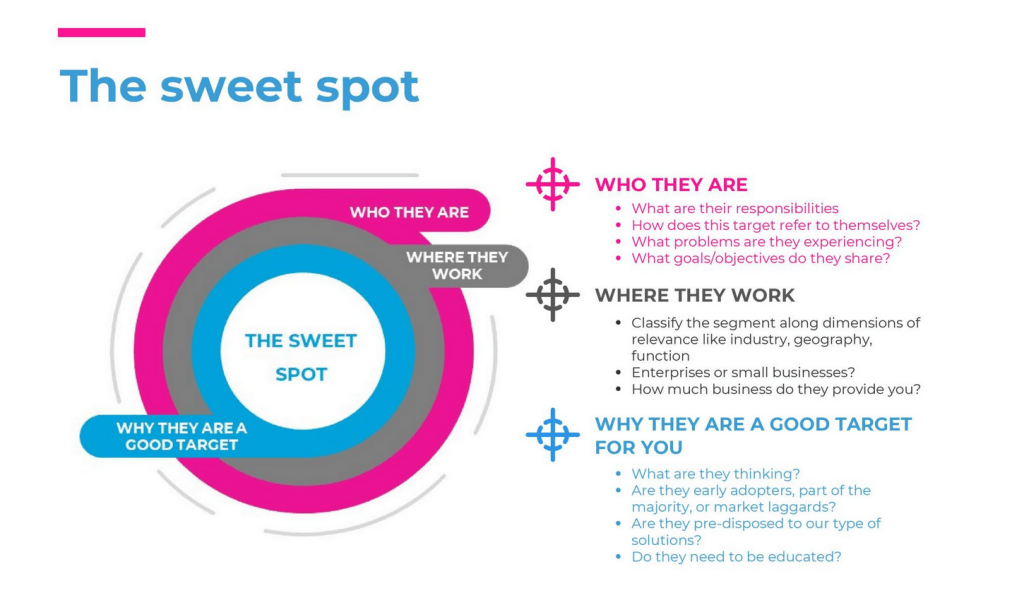 The Sweet Spot infographic